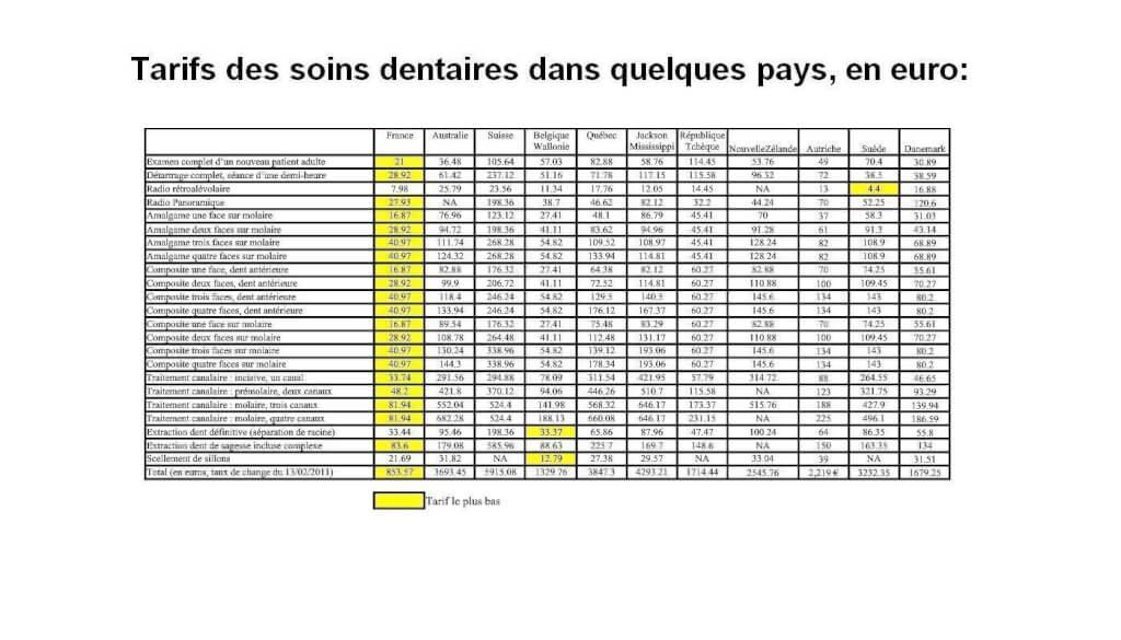 prix des soins dentaires en france