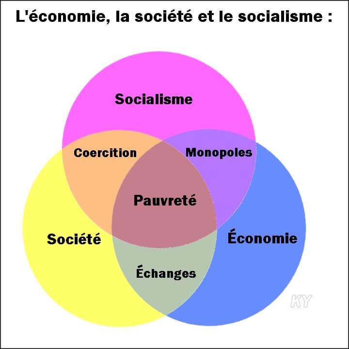 foto de L économie la société et le socialisme Bonjour Communiste
