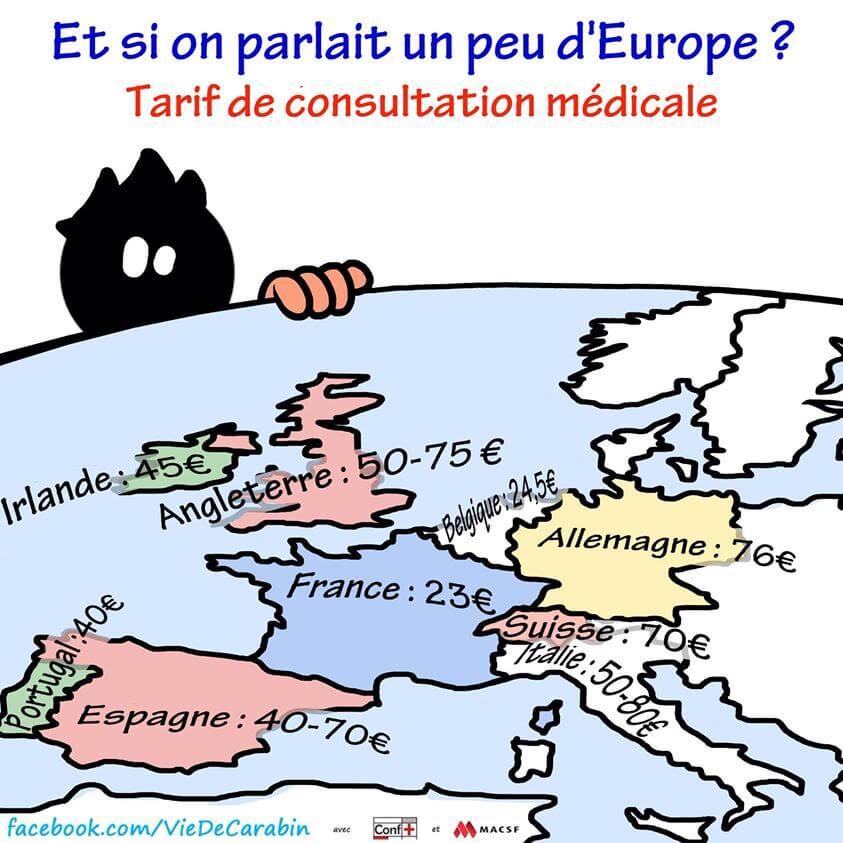 Tarif de consultation médicale en Europe